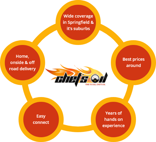 heating oil prices Springfield MA